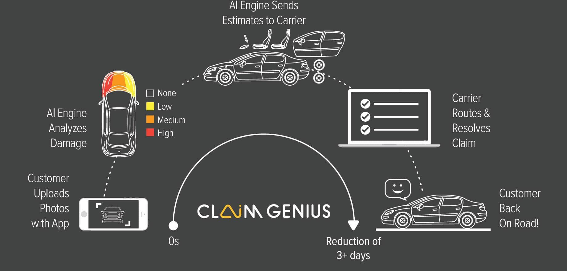 Claim Genius Workflow